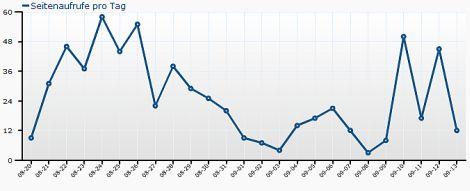 Statistik: Seitenaufrufe pro Tag