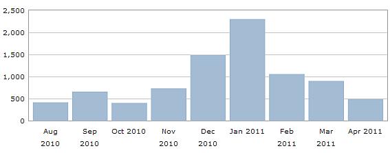 Besucher pro Monat von Beginn (20.8.2010) bis heute