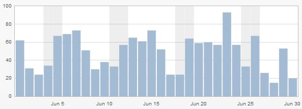 Besucherstatistik der letzten 30 Tage