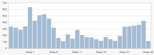 Besucherstatistik der letzten 30 Wochen