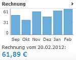 Übersicht der monatlichen Handykosten von September 2011 bis Februar 2012