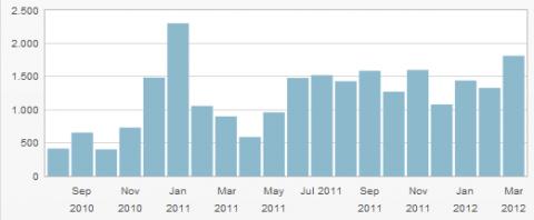 Besucher in allen Monaten