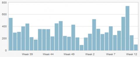 Besucher der letzten 30 Wochen