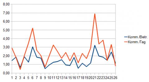 Monatsdiagramm im Verhältnis: Kommentare pro Beitrag bzw. Tag