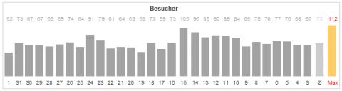Blogstatistiken am 1.9.2012
