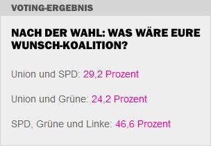 Nach der Wahl: Was wäre eure Wunschkoalition? (Quelle: 1live.de, 23.9.2013)