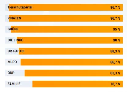 Wahl-O-Mat Europawahl 2014 – Persönliche Top-Liste