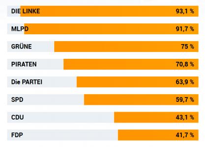 Landtagswahl NRW 2017: Wahl-O-Mat Ergebnisse 1