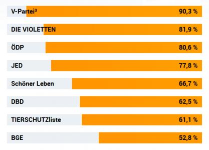 Landtagswahl NRW 2017: Wahl-O-Mat Ergebnisse 3