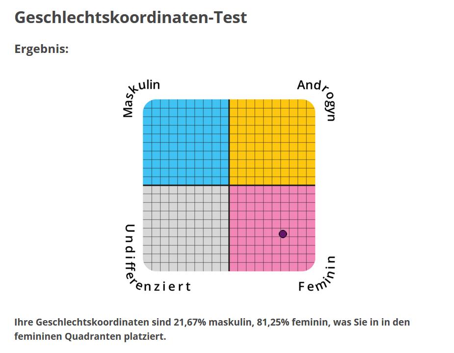Geschlechtskoordinaten-Test - mein Ergebnis